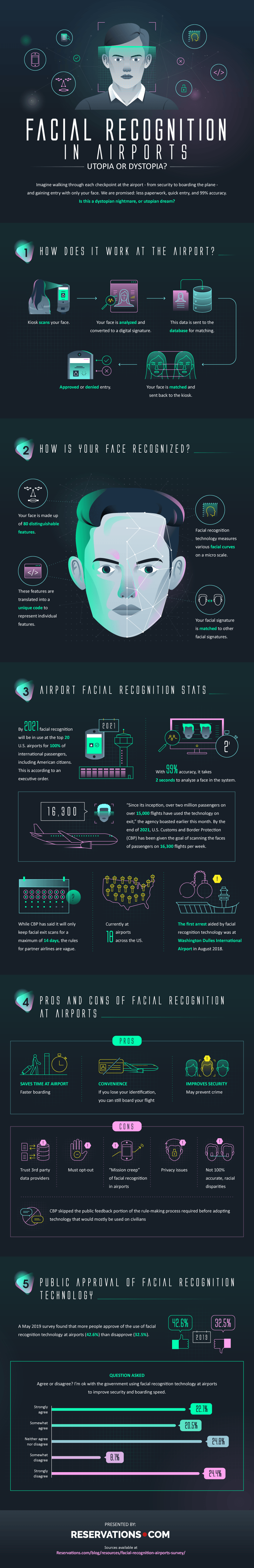 Facial Recognition by Reservations.com