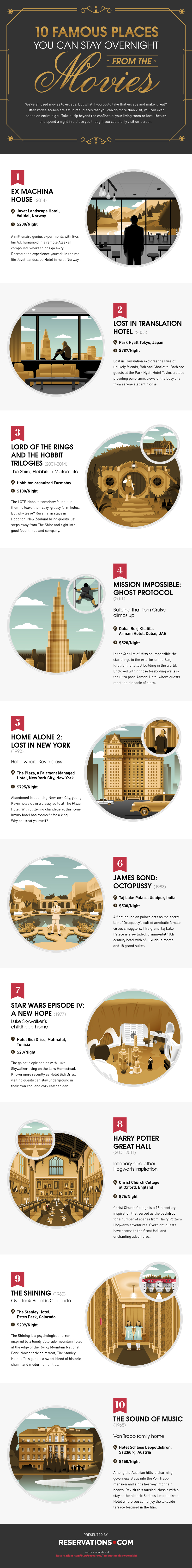 10 famous places you can stay overnight infographic