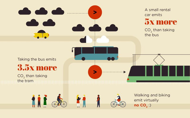 carbon footprint of transporation