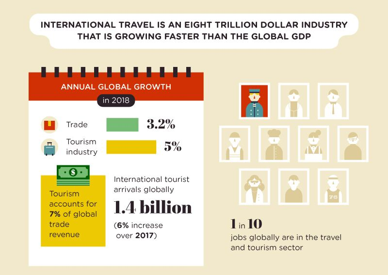 growth of global tourism