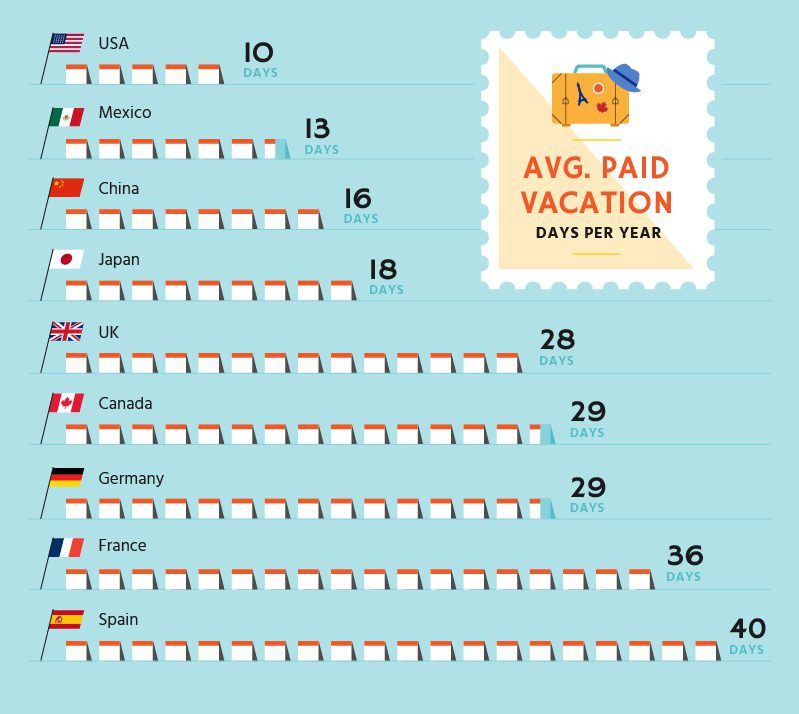 average number of vacation days per year by country