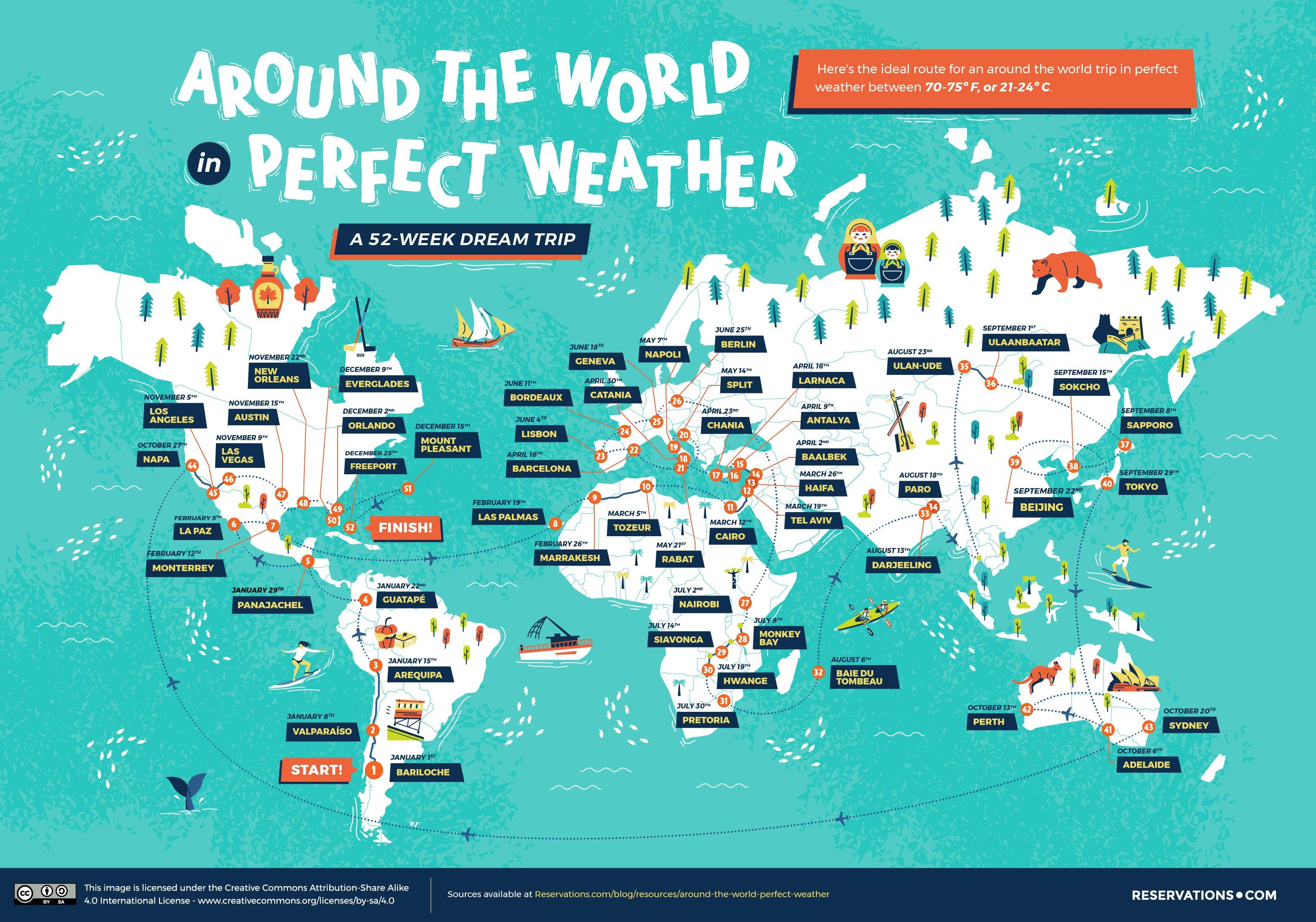 around the world perfect weather