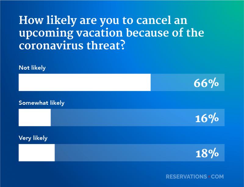 cancel vacation coronavirus survey