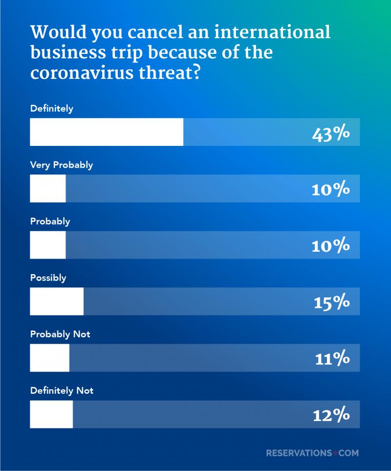 cancel international business trip coronavirus survey