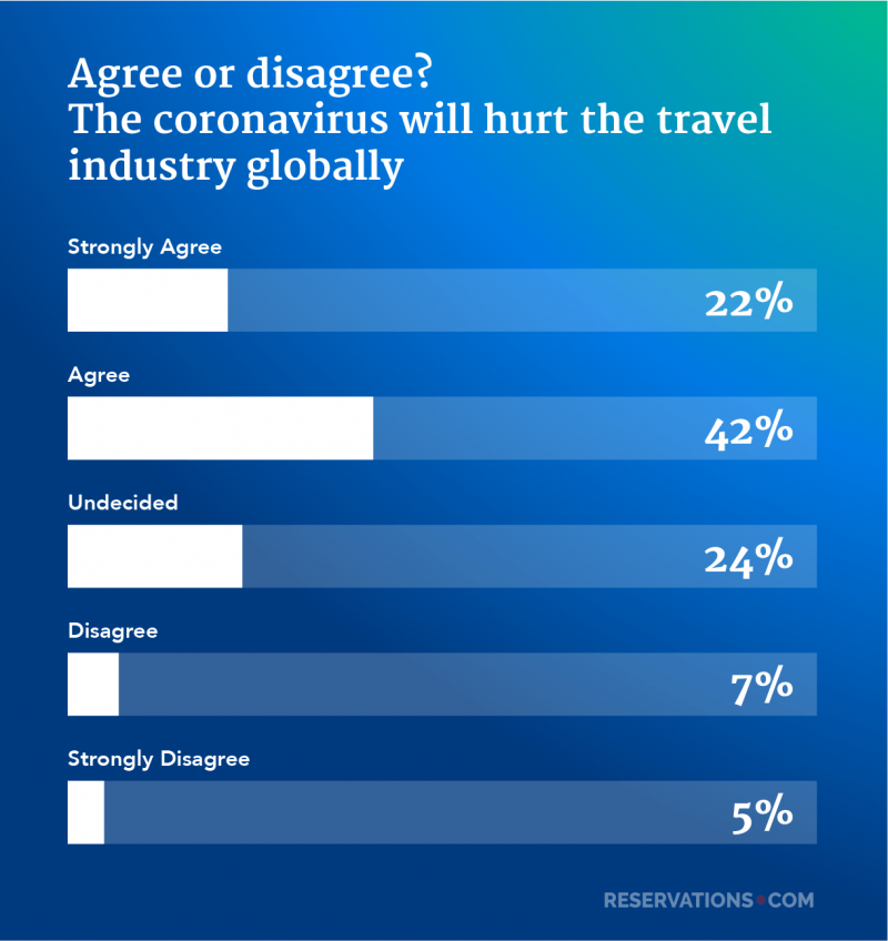 travel industry globally coronavirus survey